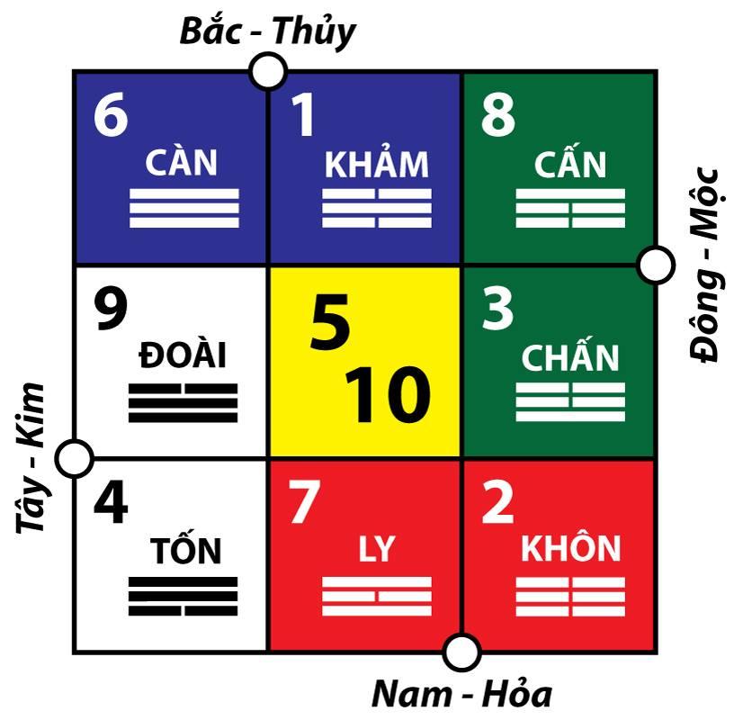 Hà Đồ phối Hậu Thiên Lạc Việt